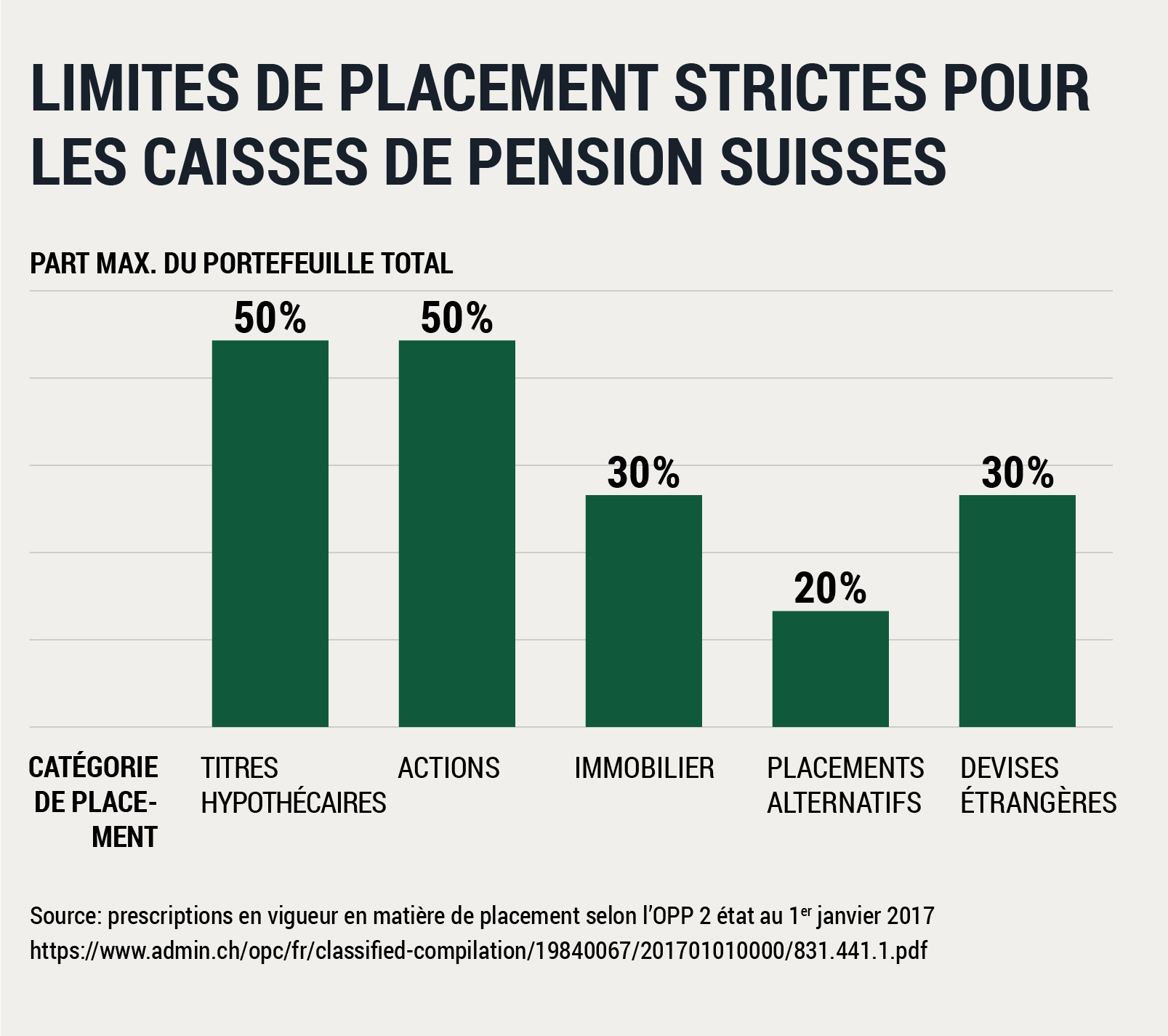 Limites de placement strictes pour les caisses de pension Suisses